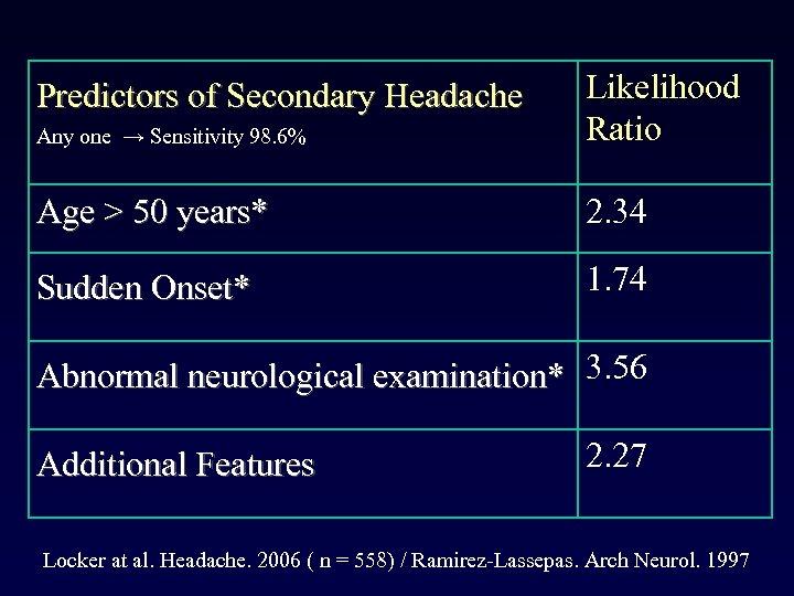Any one → Sensitivity 98. 6% Likelihood Ratio Age > 50 years* 2. 34
