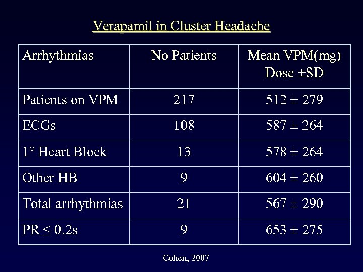 Verapamil in Cluster Headache Arrhythmias No Patients Mean VPM(mg) Dose ±SD Patients on VPM