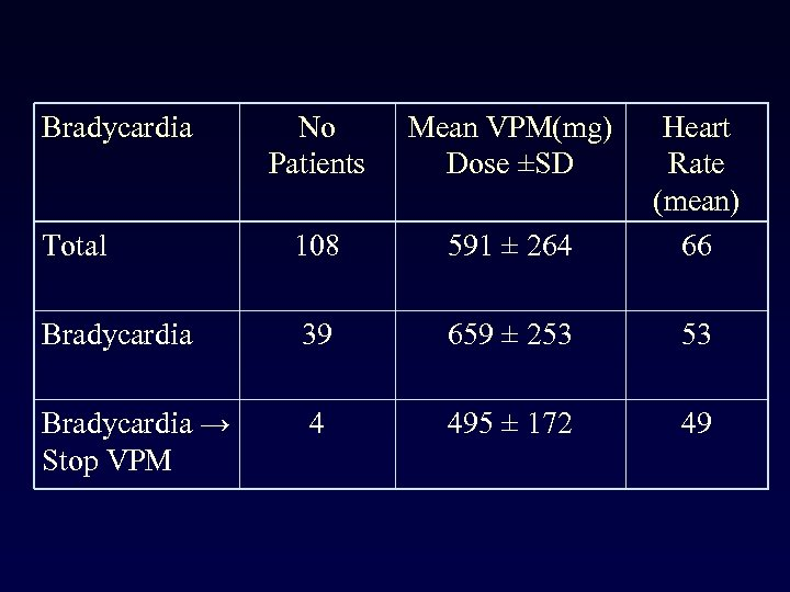 Bradycardia No Patients Mean VPM(mg) Dose ±SD Total 108 591 ± 264 Heart Rate