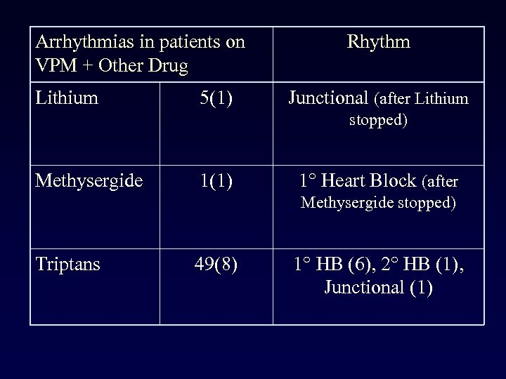 Arrhythmias in patients on VPM + Other Drug Lithium 5(1) Rhythm Junctional (after Lithium