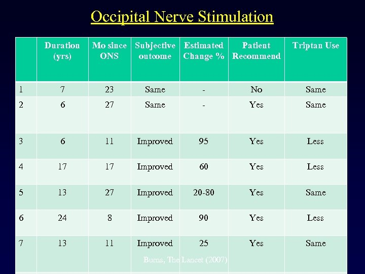 Occipital Nerve Stimulation Duration (yrs) Mo since Subjective Estimated Patient ONS outcome Change %