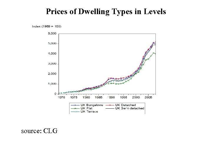 Prices of Dwelling Types in Levels source: CLG