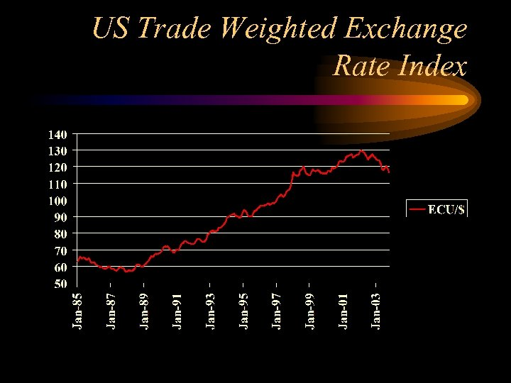 US Trade Weighted Exchange Rate Index