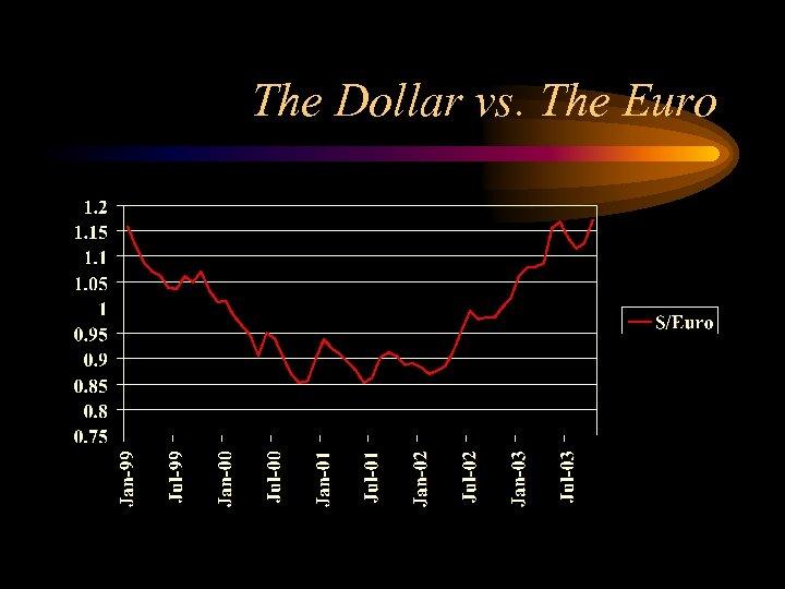 The Dollar vs. The Euro