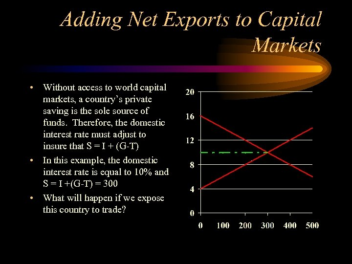Adding Net Exports to Capital Markets • Without access to world capital markets, a