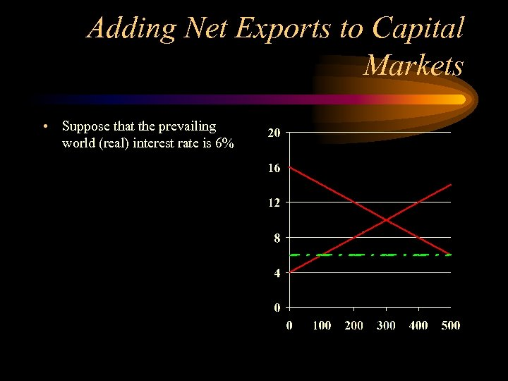 Adding Net Exports to Capital Markets • Suppose that the prevailing world (real) interest