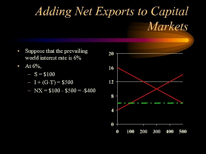 Adding Net Exports to Capital Markets • Suppose that the prevailing world interest rate