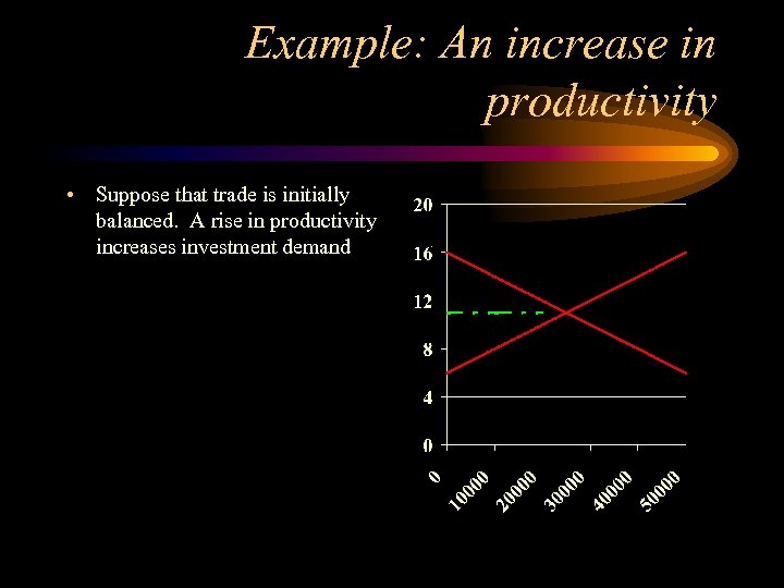 Example: An increase in productivity • Suppose that trade is initially balanced. A rise
