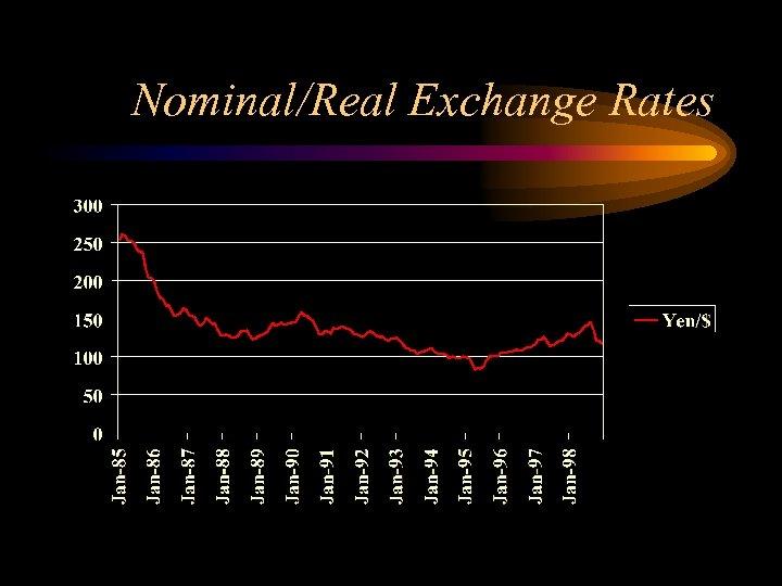 Nominal/Real Exchange Rates