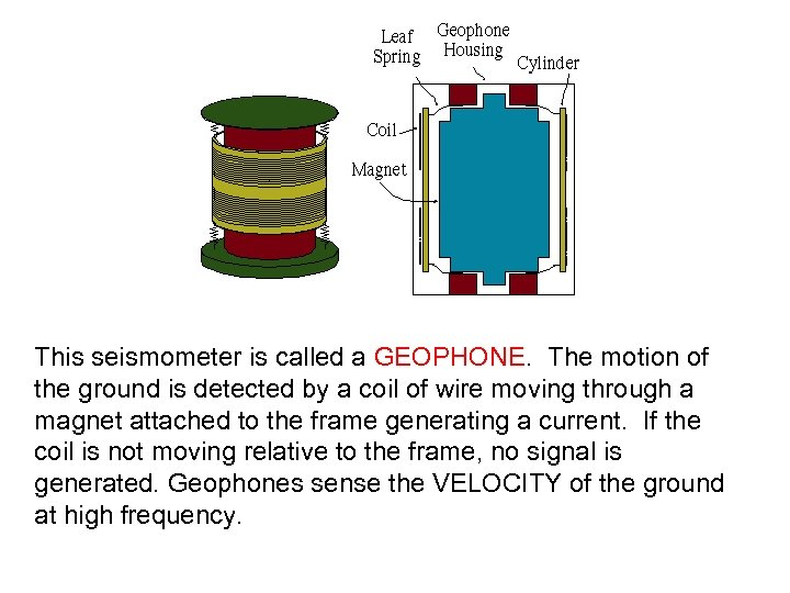 This seismometer is called a GEOPHONE. The motion of the ground is detected by
