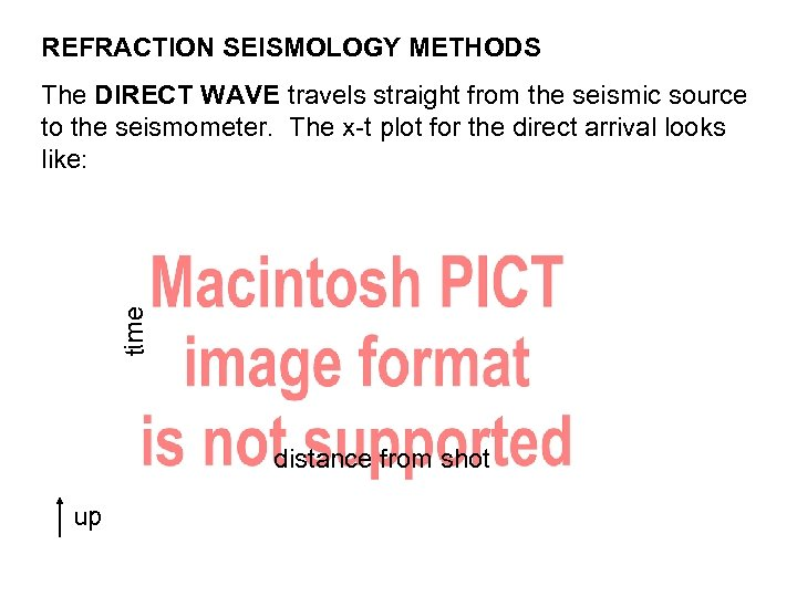REFRACTION SEISMOLOGY METHODS time The DIRECT WAVE travels straight from the seismic source to