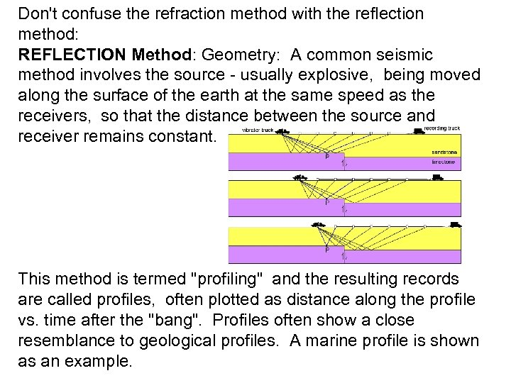 Don't confuse the refraction method with the reflection method: REFLECTION Method: Geometry: A common