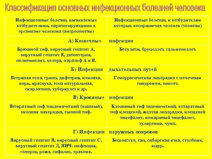 Инфекционные болезни, вызываемые возбудителями, паразитирующими в организме человека (антропонозы) А) Кишечные Брюшной тиф, вирусный
