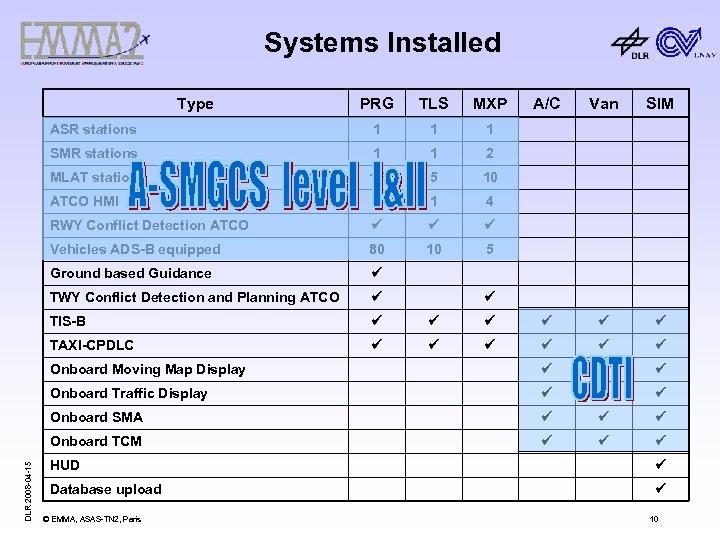 Systems Installed PRG TLS MXP ASR stations 1 1 1 SMR stations 1 1