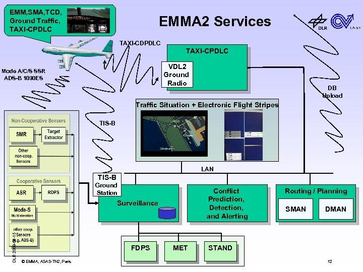 EMM, SMA, TCD, Ground Traffic, TAXI-CPDLC EMMA 2 Services TAXI-CDPDLC TAXI-CPDLC VDL 2 Ground