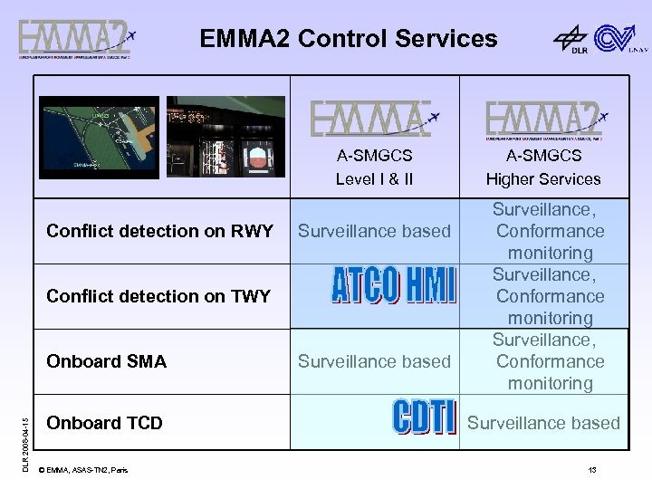 EMMA 2 Control Services A-SMGCS Level I & II Conflict detection on RWY Surveillance