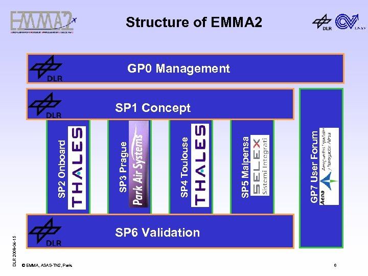 Structure of EMMA 2 GP 0 Management DLR 2008 -04 -15 GP 7 User