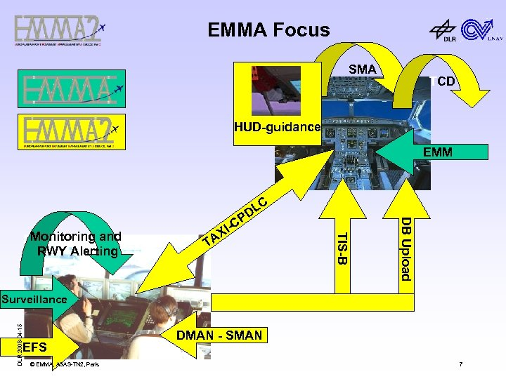 EMMA Focus SMA TCD HUD-guidance EMM -C DB Upload T C TIS-B Monitoring and