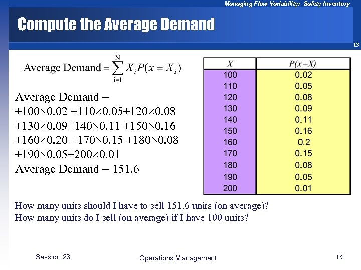 Managing Flow Variability: Safety Inventory Compute the Average Demand 13 Average Demand = +100×