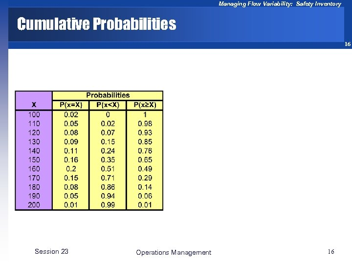 Managing Flow Variability: Safety Inventory Cumulative Probabilities 16 Session 23 Operations Management 16