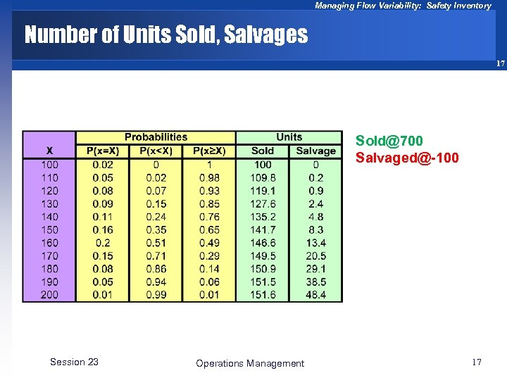 Managing Flow Variability: Safety Inventory Number of Units Sold, Salvages 17 Sold@700 Salvaged@-100 Session