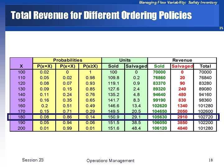 Managing Flow Variability: Safety Inventory Total Revenue for Different Ordering Policies 18 Session 23