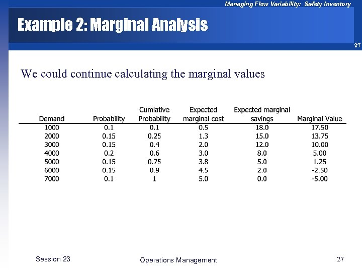 Managing Flow Variability: Safety Inventory Example 2: Marginal Analysis 27 We could continue calculating