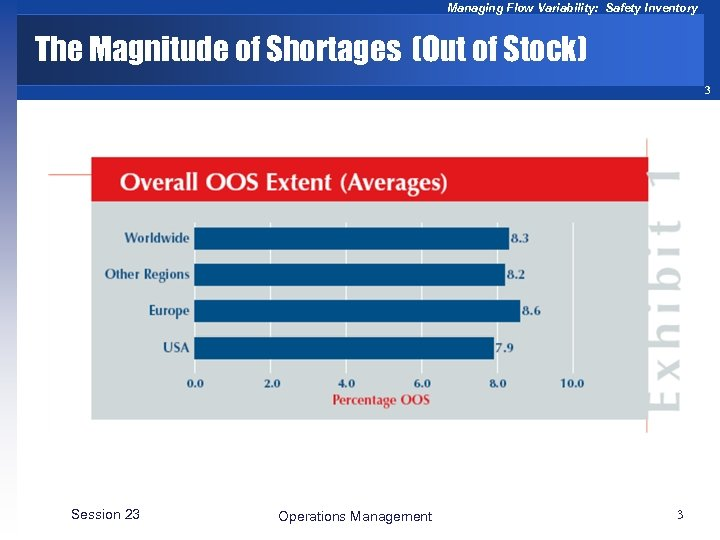 Managing Flow Variability: Safety Inventory The Magnitude of Shortages (Out of Stock) 3 Session