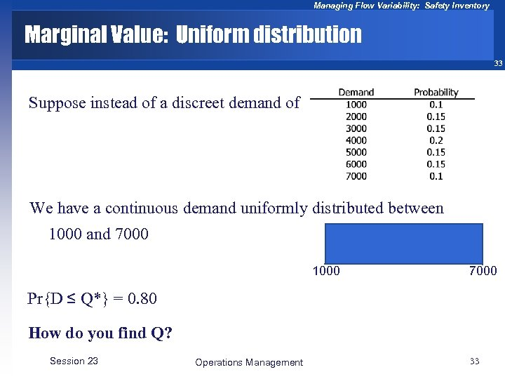 Managing Flow Variability: Safety Inventory Marginal Value: Uniform distribution 33 Suppose instead of a