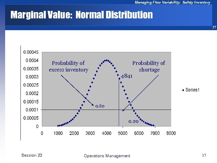 Managing Flow Variability: Safety Inventory Marginal Value: Normal Distribution 37 Probability of excess inventory