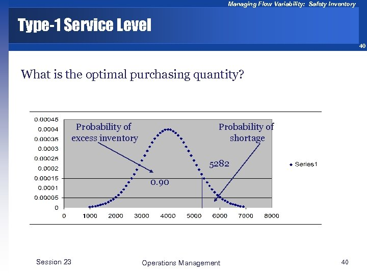 Managing Flow Variability: Safety Inventory Type-1 Service Level 40 What is the optimal purchasing