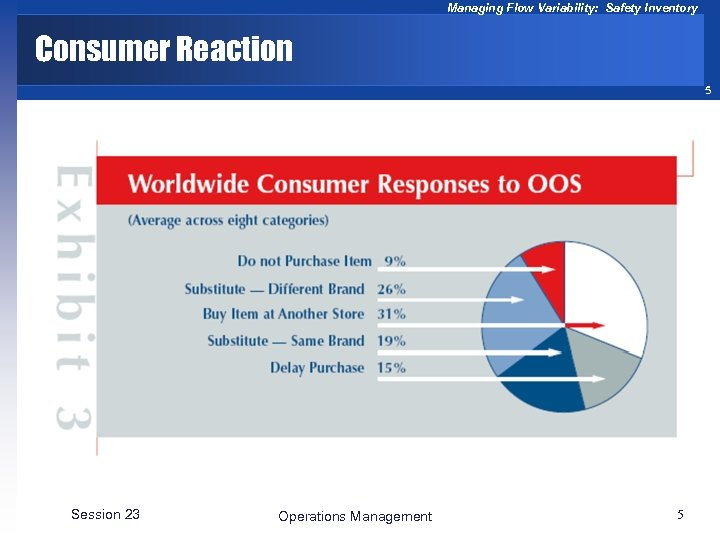 Managing Flow Variability: Safety Inventory Consumer Reaction 5 Session 23 Operations Management 5