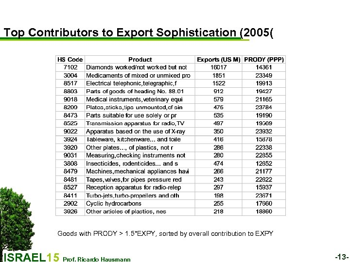 Top Contributors to Export Sophistication (2005( Goods with PRODY > 1. 5*EXPY, sorted by