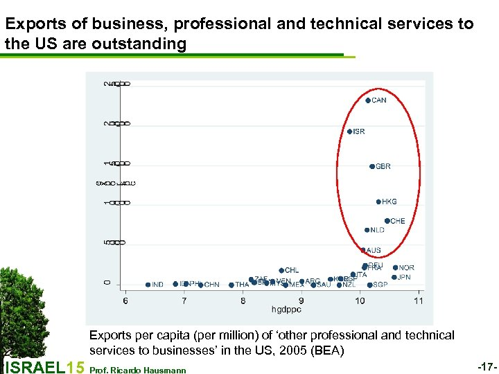 Exports of business, professional and technical services to the US are outstanding Exports per