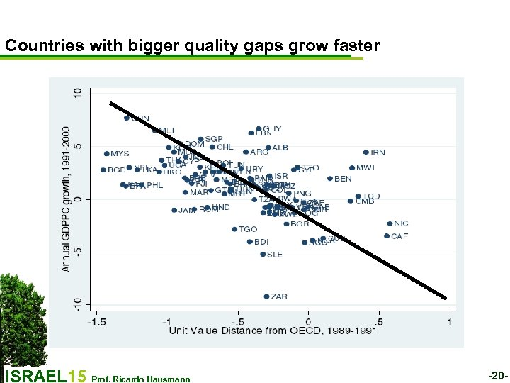 Countries with bigger quality gaps grow faster ISRAEL 15 Prof. Ricardo Hausmann -20 -