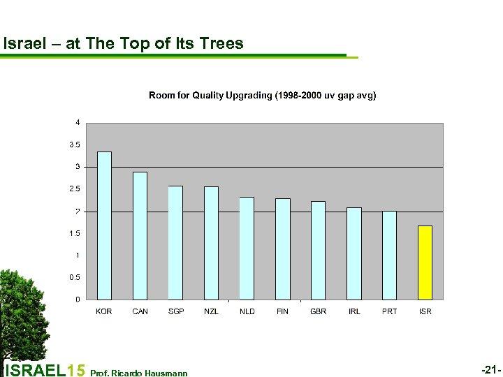 Israel – at The Top of Its Trees ISRAEL 15 Prof. Ricardo Hausmann -21