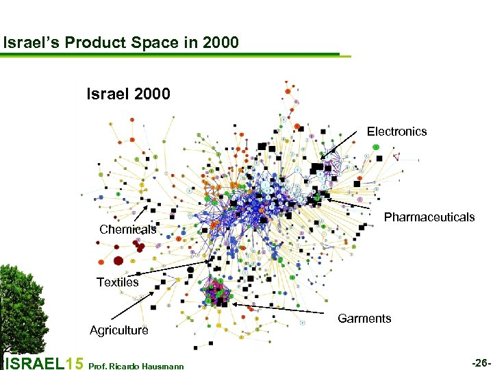 Israel's Product Space in 2000 Israel 2000 Electronics Chemicals Pharmaceuticals Textiles Agriculture ISRAEL 15