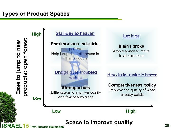 Types of Product Spaces Ease to jump to new products: open forest High Stairway