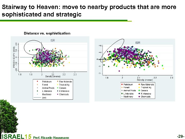Stairway to Heaven: move to nearby products that are more sophisticated and strategic Distance