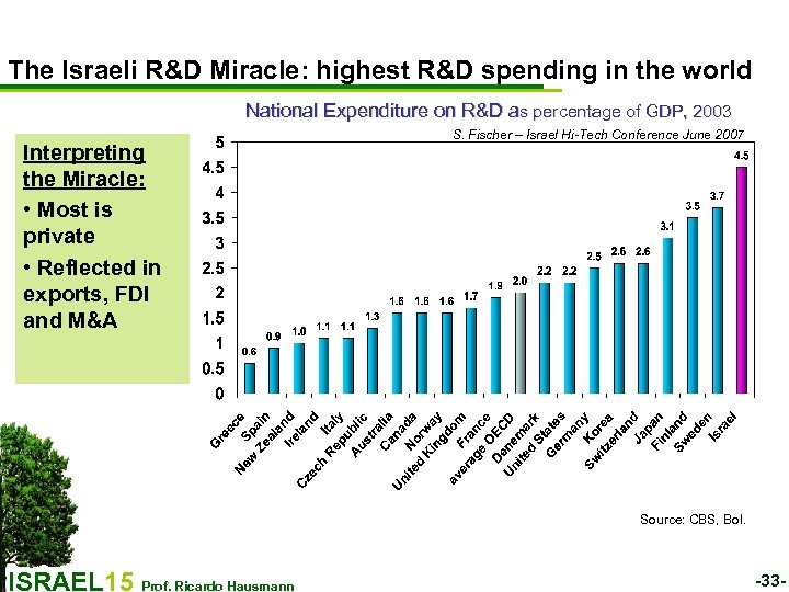 The Israeli R&D Miracle: highest R&D spending in the world National Expenditure on R&D