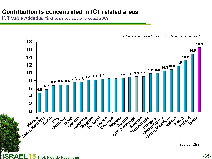 Contribution is concentrated in ICT related areas ICT Value Added as % of business