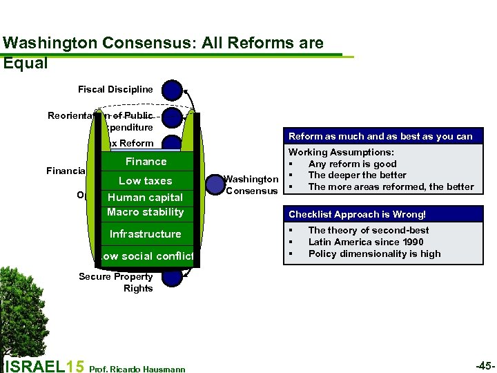 Washington Consensus: All Reforms are Equal Fiscal Discipline Reorientation of Public Expenditure Reform as