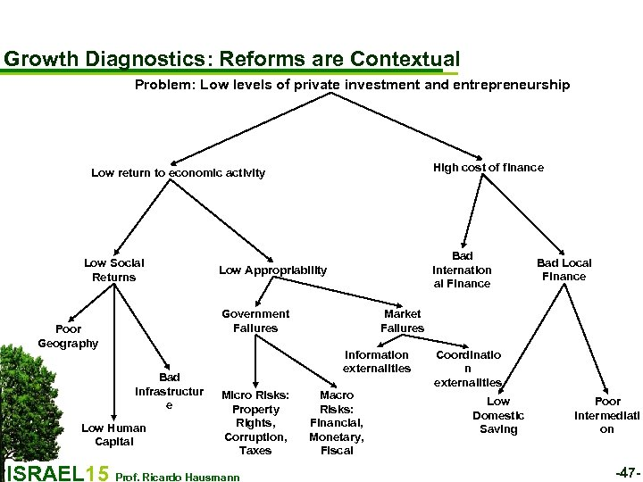 Growth Diagnostics: Reforms are Contextual Problem: Low levels of private investment and entrepreneurship High