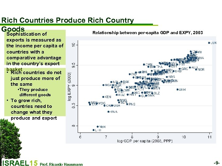 Rich Countries Produce Rich Country Goods Relationship between per-capita GDP and EXPY, 2003 Sophistication