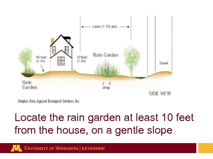 Locate the rain garden at least 10 feet from the house, on a gentle