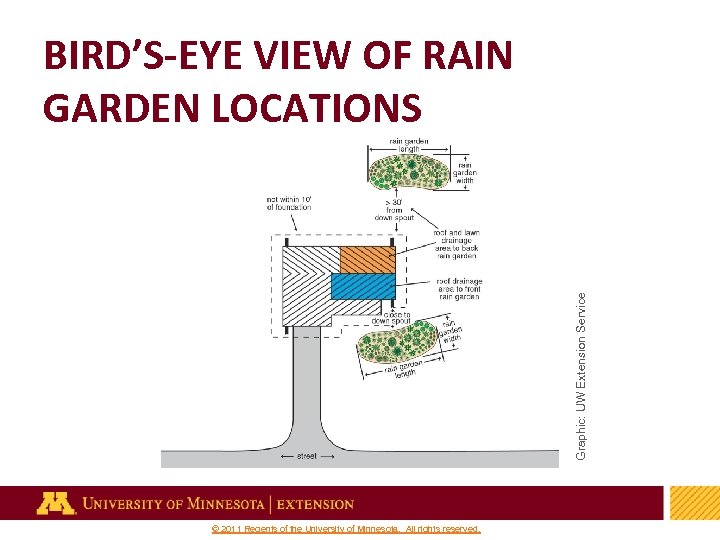 Graphic: UW Extension Service BIRD'S-EYE VIEW OF RAIN GARDEN LOCATIONS 16 © 2011 Regents