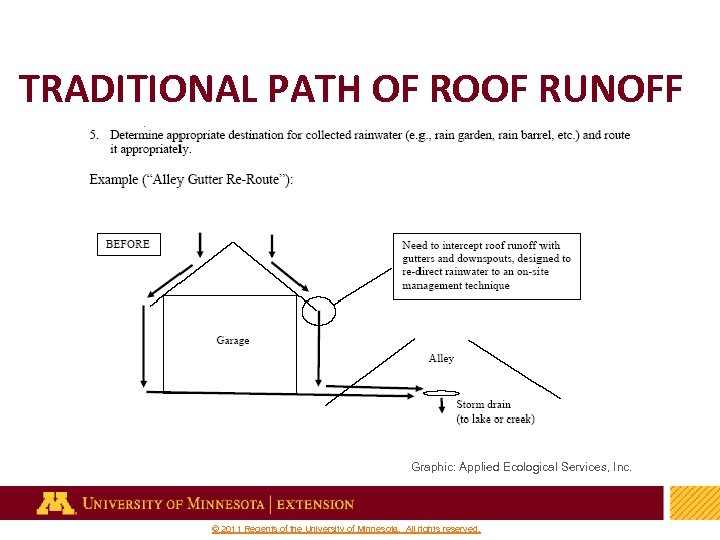 TRADITIONAL PATH OF ROOF RUNOFF Graphic: Applied Ecological Services, Inc. 17 © 2011 Regents