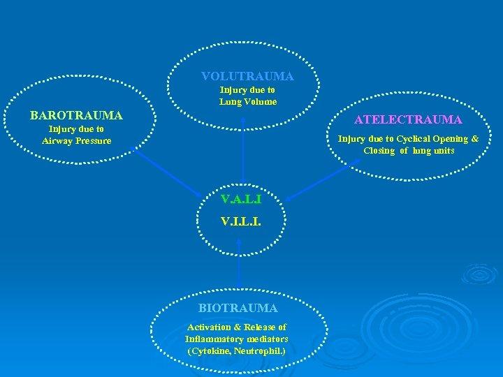 VOLUTRAUMA Injury due to Lung Volume BAROTRAUMA ATELECTRAUMA Injury due to Airway Pressure Injury