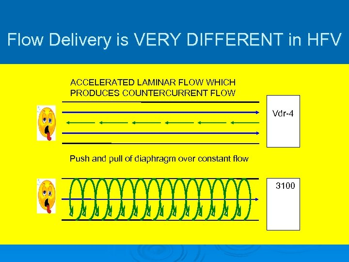 Flow Delivery is VERY DIFFERENT in HFV ACCELERATED LAMINAR FLOW WHICH PRODUCES COUNTERCURRENT FLOW