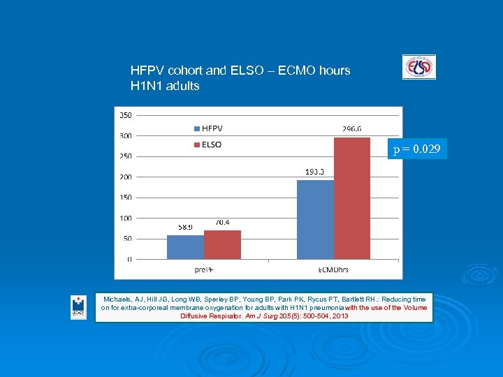 HFPV cohort and ELSO – ECMO hours H 1 N 1 adults p =